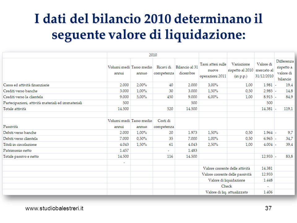 www.studiobalestreri.it37 I dati del bilancio 2010 determinano il seguente valore di liquidazione: