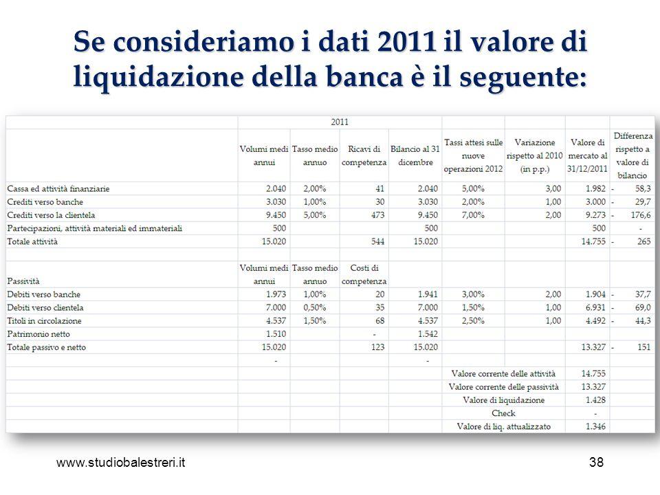 www.studiobalestreri.it38 Se consideriamo i dati 2011 il valore di liquidazione della banca è il seguente: