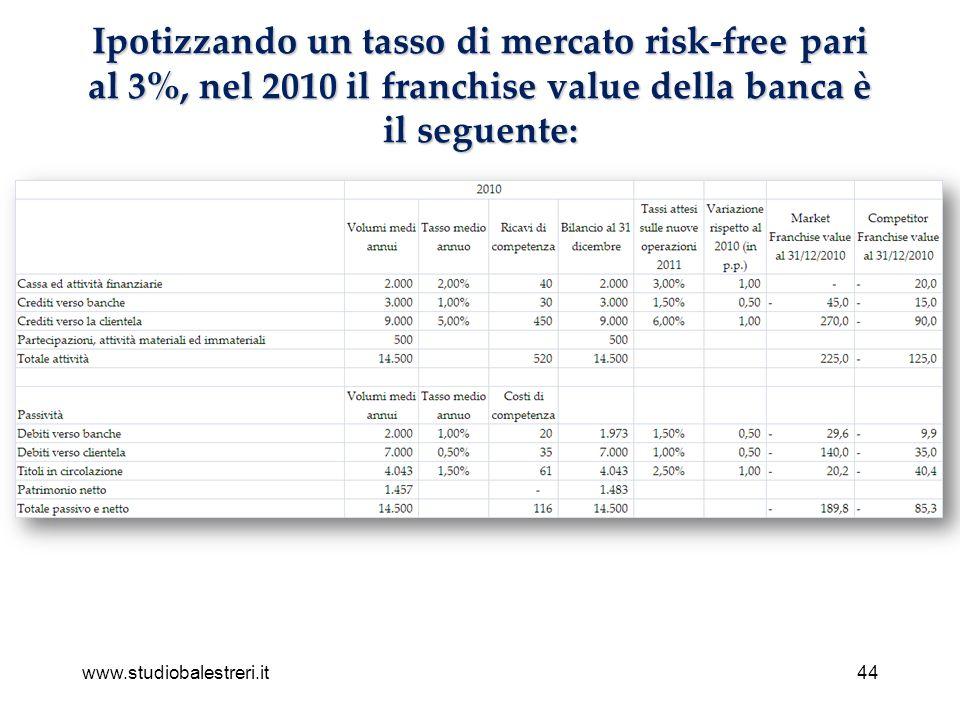 www.studiobalestreri.it44 Ipotizzando un tasso di mercato risk-free pari al 3%, nel 2010 il franchise value della banca è il seguente: