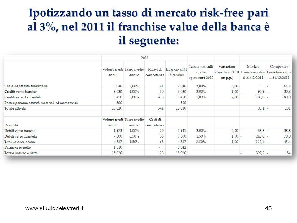www.studiobalestreri.it45 Ipotizzando un tasso di mercato risk-free pari al 3%, nel 2011 il franchise value della banca è il seguente: