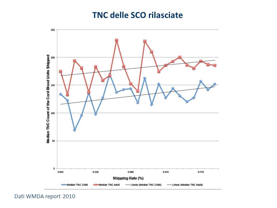 TNC delle SCO rilasciate Dati WMDA report 2010