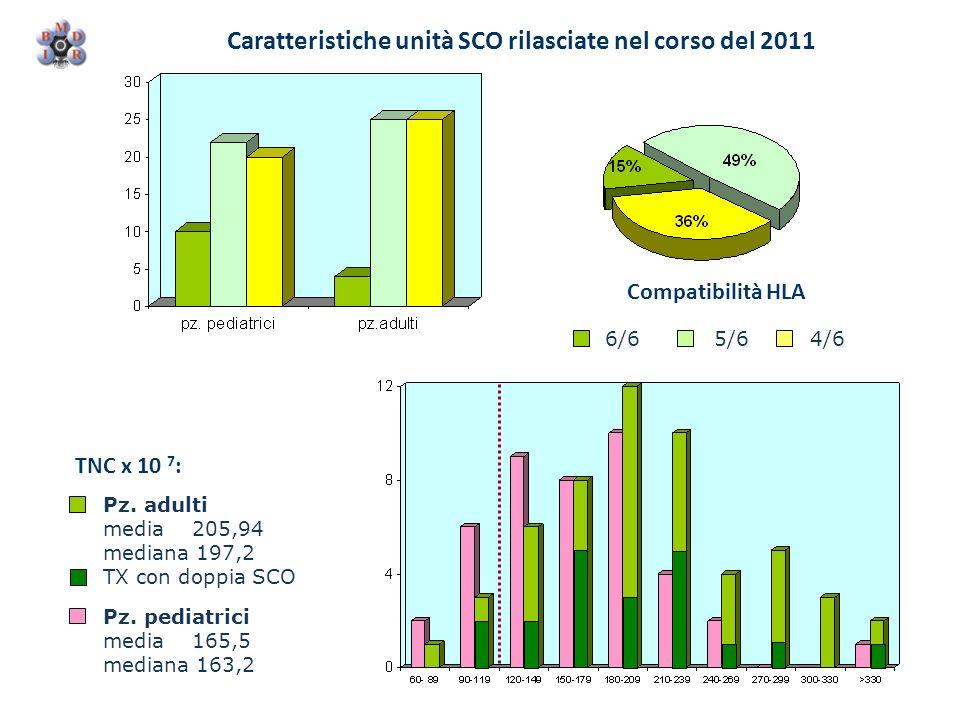 Caratteristiche unità SCO rilasciate nel corso del 2011 Compatibilità HLA 6/65/64/6 TNC x 10 7 : Pz. adulti media 205,94 mediana 197,2 TX con doppia S