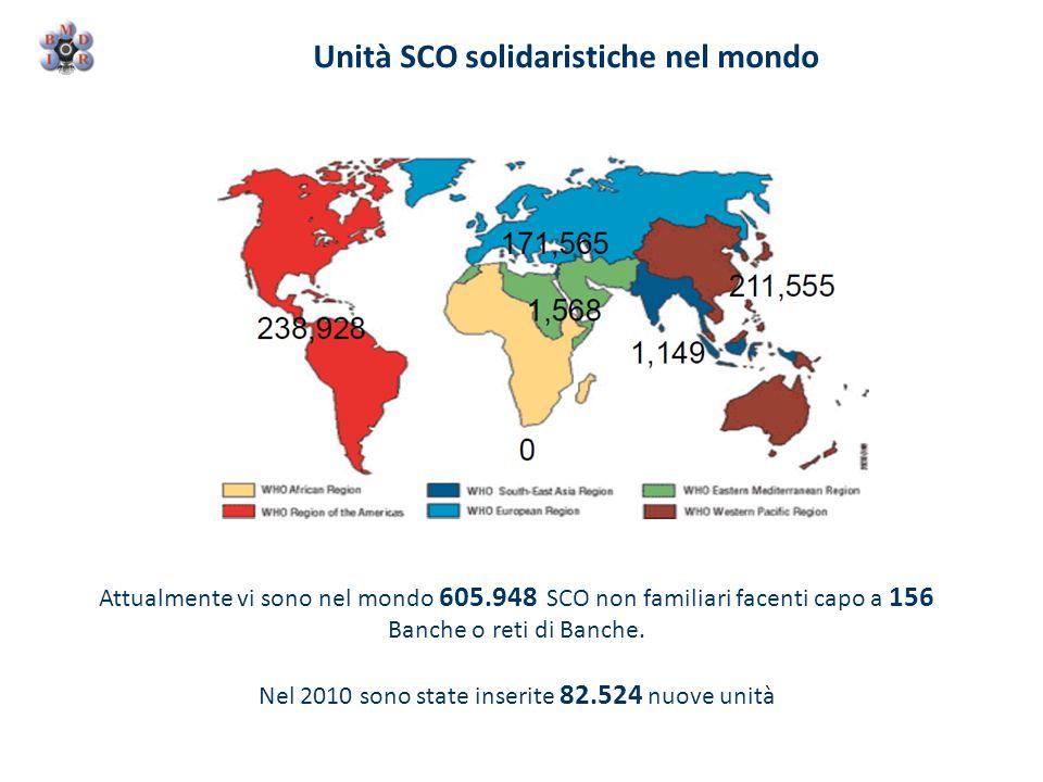 Unità SCO solidaristiche nel mondo Attualmente vi sono nel mondo 605.948 SCO non familiari facenti capo a 156 Banche o reti di Banche. Nel 2010 sono s