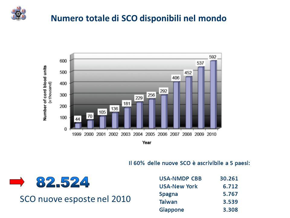 Il 60% delle nuove SCO è ascrivibile a 5 paesi: USA-NMDP CBB 30.261 USA-New York 6.712 Spagna 5.767 Taiwan 3.539 Giappone 3.308 SCO nuove esposte nel