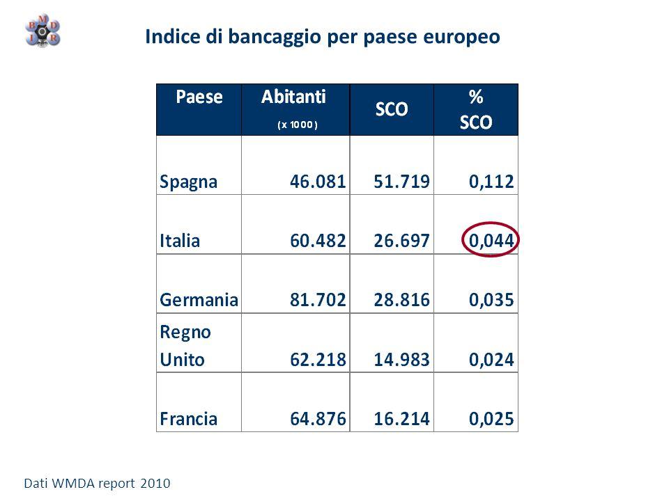 Indice di bancaggio per paese europeo Dati WMDA report 2010