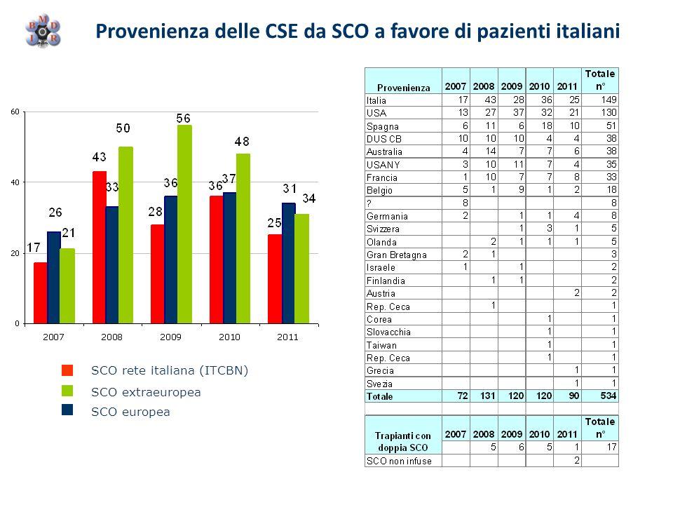 Provenienza delle CSE da SCO a favore di pazienti italiani SCO rete italiana (ITCBN) SCO extraeuropea SCO europea