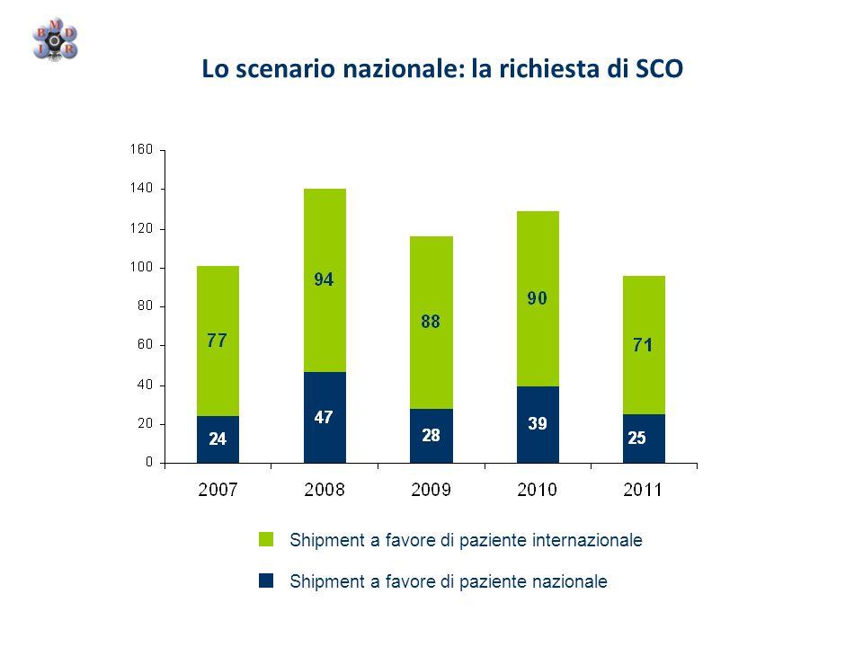 Lo scenario nazionale: la richiesta di SCO Shipment a favore di paziente internazionale Shipment a favore di paziente nazionale