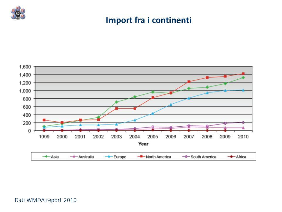 Import fra i continenti Dati WMDA report 2010