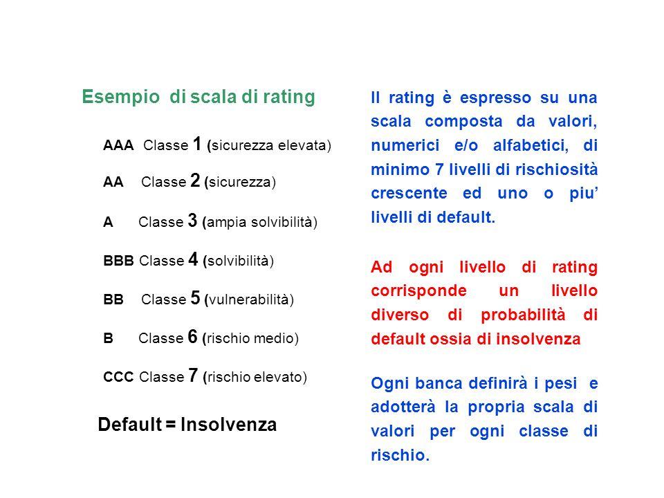 IL RATING Probabilità di Default = RATING I requisiti richiesti da Basilea 2 per il sistema di Rating Il Rating esprime un giudizio sulla capacità di una controparte di adempiere correttamente alle obbligazioni di rimborso del debito contratto
