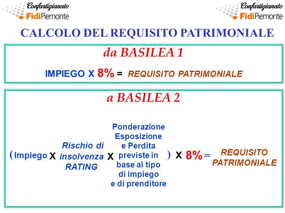 Coefficienti di ponderazione del rischio di credito per le imprese Coefficienti di ponderazione in funzione del Rating DebitoreDa AAA a ADa A a A-da BBB a BB-Inf.