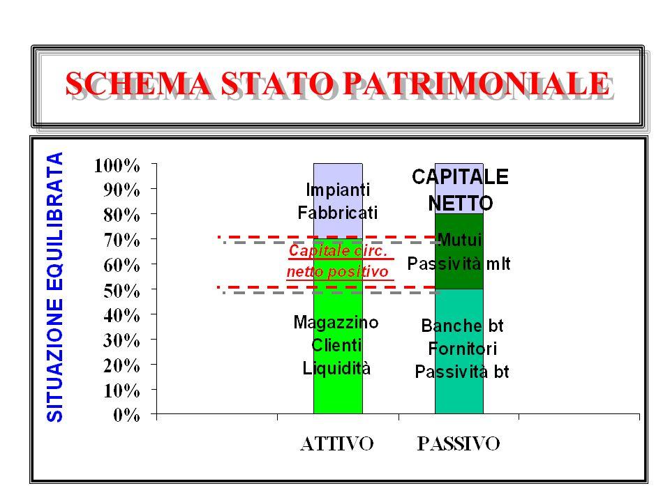 SCHEMA STATO PATRIMONIALE