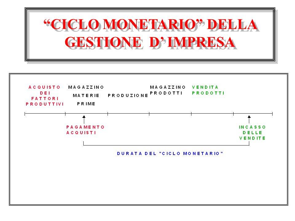 CICLO MONETARIO DELLA GESTIONE DIMPRESA