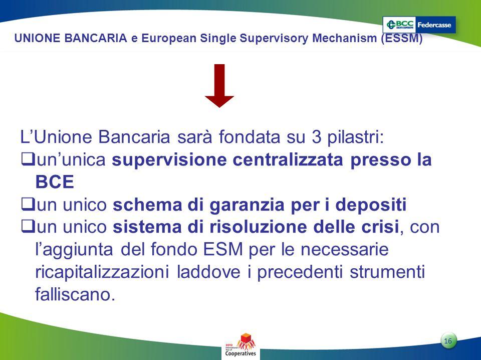1616 16 UNIONE BANCARIA e European Single Supervisory Mechanism (ESSM) LUnione Bancaria sarà fondata su 3 pilastri: ununica supervisione centralizzata