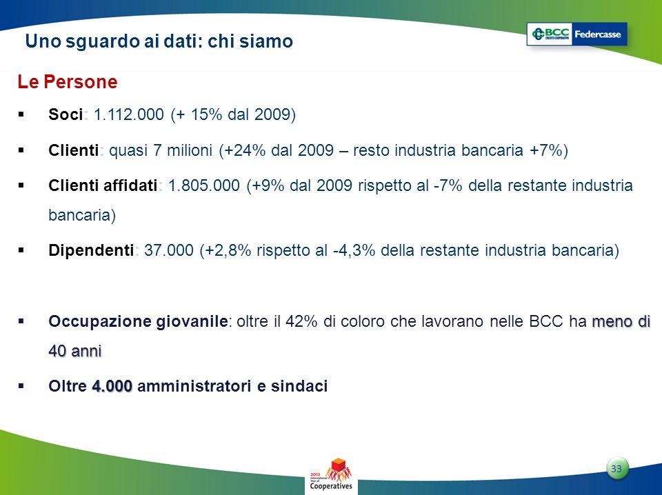 3 33 Le Persone Soci: 1.112.000 (+ 15% dal 2009) Clienti: quasi 7 milioni (+24% dal 2009 – resto industria bancaria +7%) Clienti affidati: 1.805.000 (