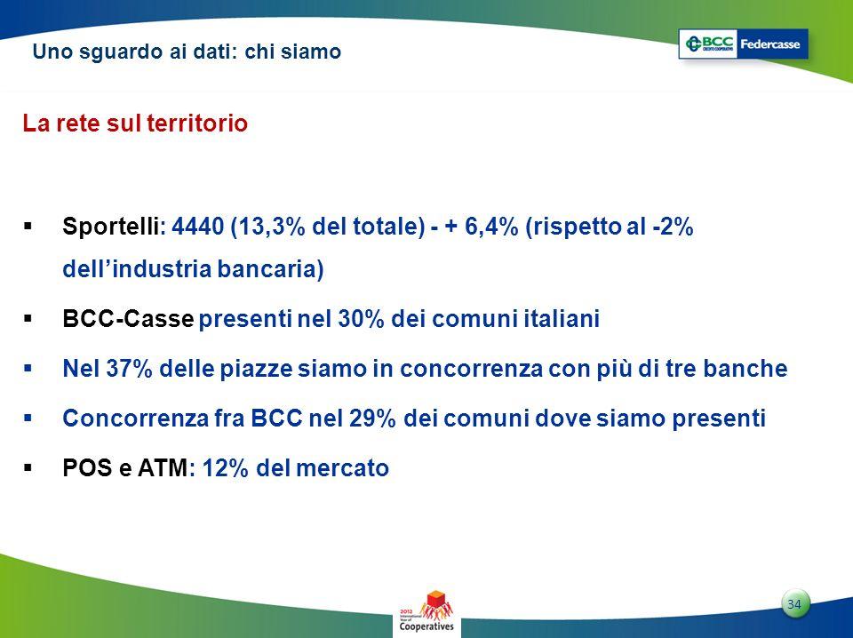 3434 34 La rete sul territorio Sportelli: 4440 (13,3% del totale) - + 6,4% (rispetto al -2% dellindustria bancaria) BCC-Casse presenti nel 30% dei com