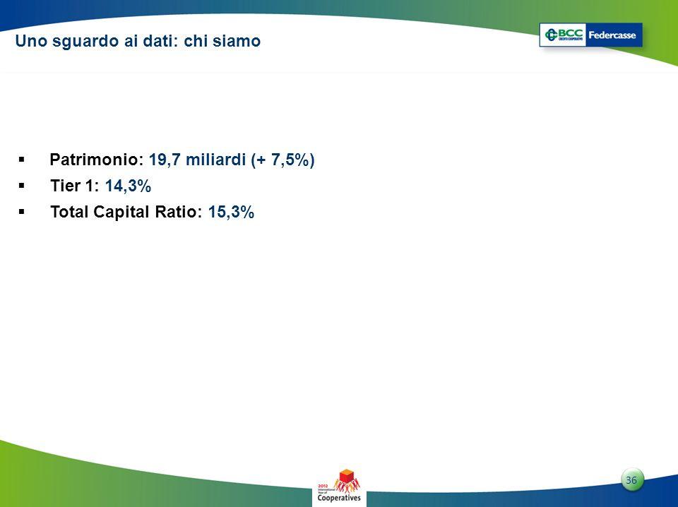 3636 36 Patrimonio: 19,7 miliardi (+ 7,5%) Tier 1: 14,3% Total Capital Ratio: 15,3% Uno sguardo ai dati: chi siamo