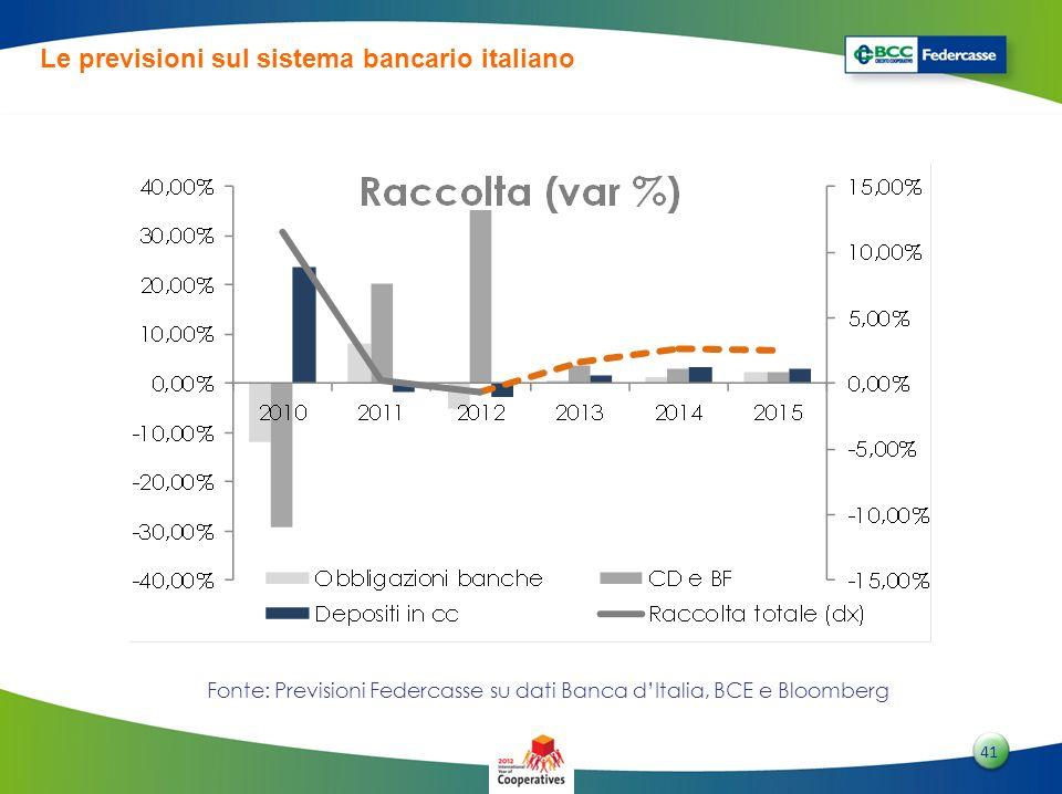 4141 41 Fonte: Previsioni Federcasse su dati Banca dItalia, BCE e Bloomberg Le previsioni sul sistema bancario italiano