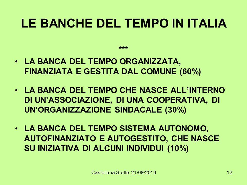 Castellana Grotte, 21/09/201312 LE BANCHE DEL TEMPO IN ITALIA *** LA BANCA DEL TEMPO ORGANIZZATA, FINANZIATA E GESTITA DAL COMUNE (60%) LA BANCA DEL T