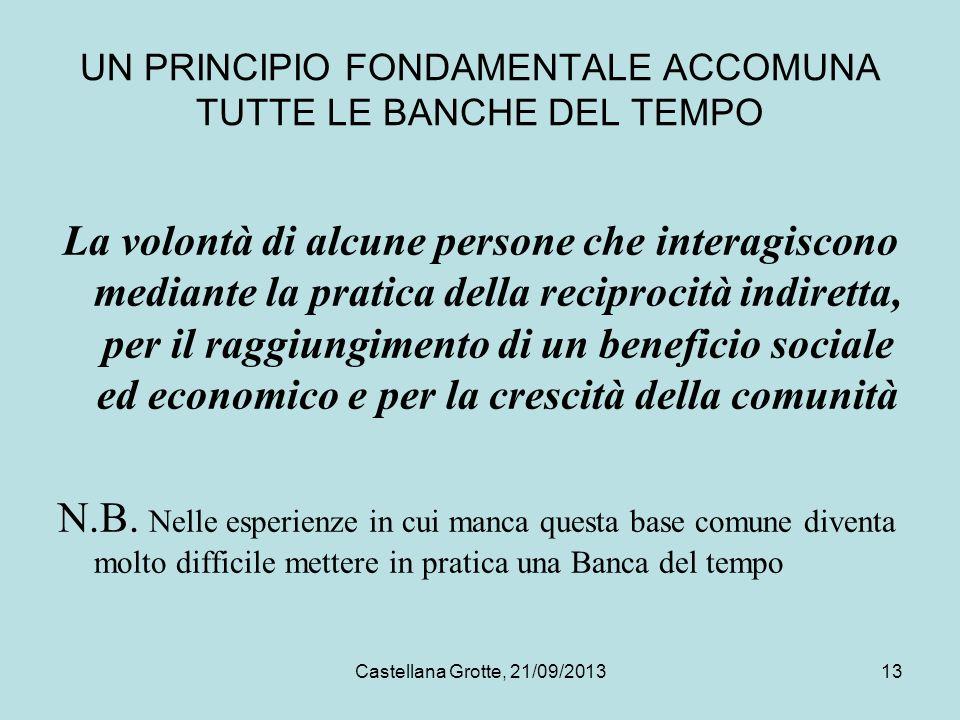 Castellana Grotte, 21/09/201313 UN PRINCIPIO FONDAMENTALE ACCOMUNA TUTTE LE BANCHE DEL TEMPO La volontà di alcune persone che interagiscono mediante l