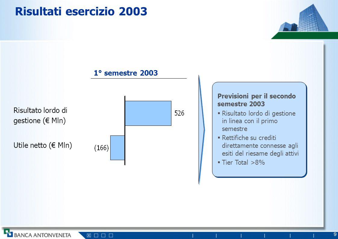 9 Risultati esercizio 2003 1° semestre 2003 Risultato lordo di gestione ( Mln) Utile netto ( Mln) Previsioni per il secondo semestre 2003 Risultato lo