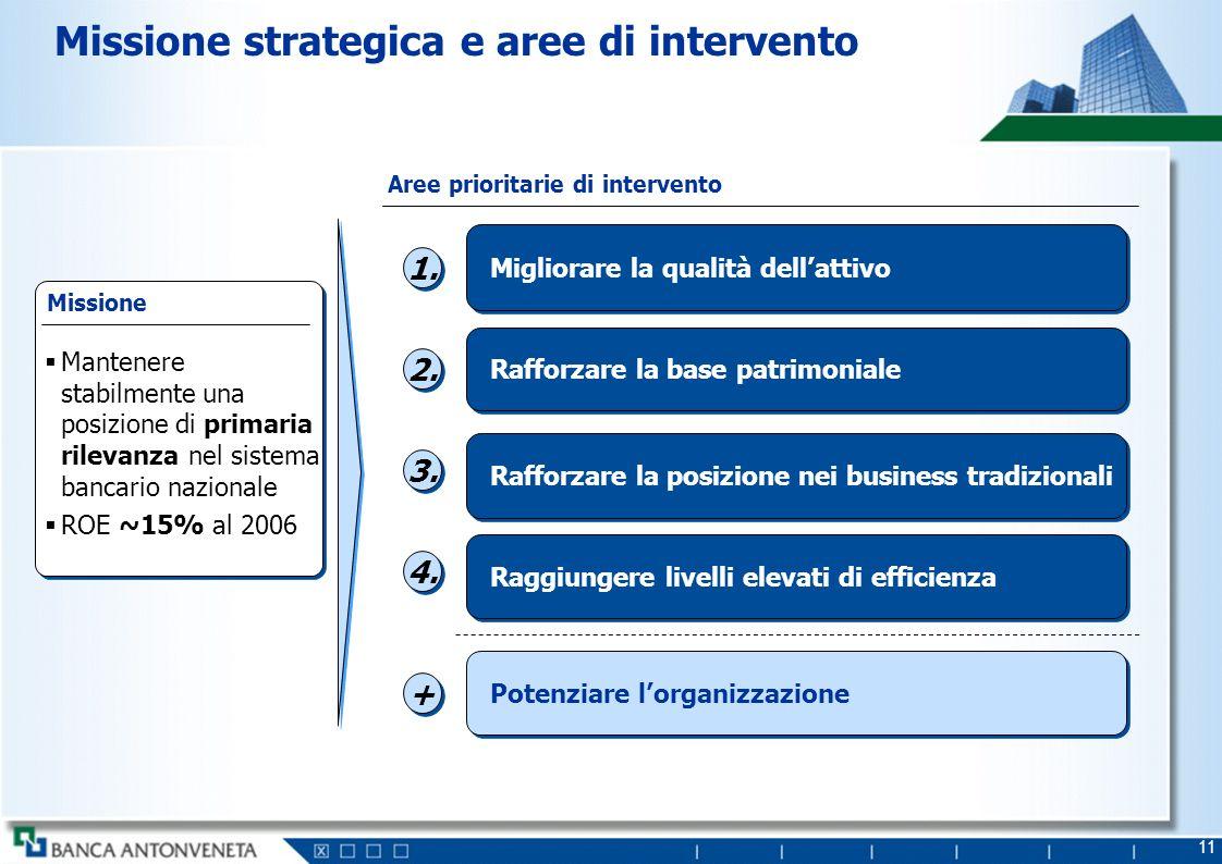 11 Missione strategica e aree di intervento Mantenere stabilmente una posizione di primaria rilevanza nel sistema bancario nazionale ROE ~15% al 2006