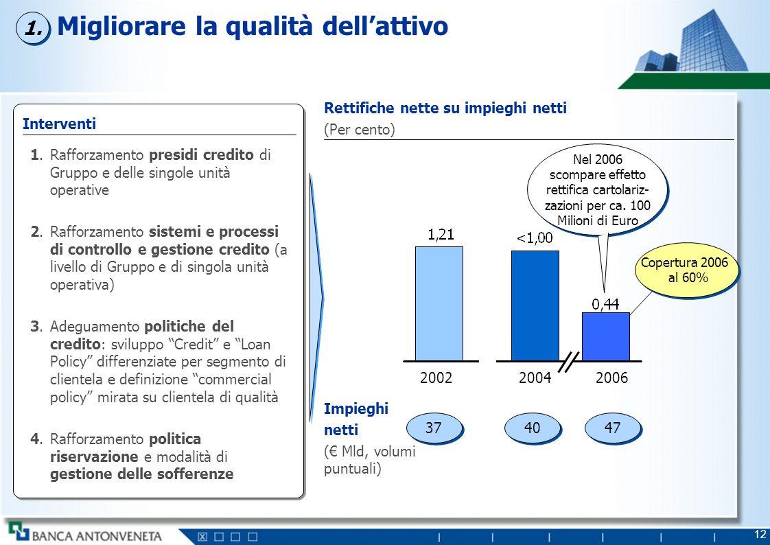 12 Migliorare la qualità dellattivo Rettifiche nette su impieghi netti (Per cento) Impieghi netti ( Mld, volumi puntuali) 37 47 40 Interventi Rafforza