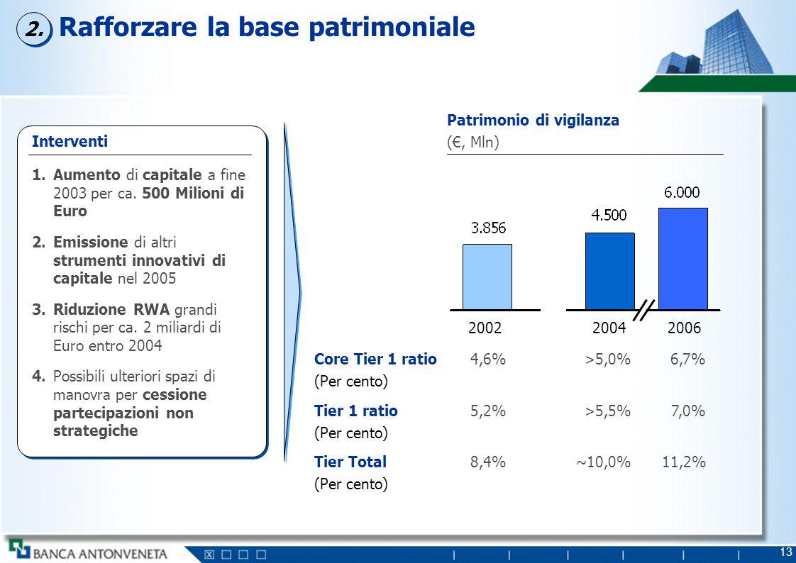 13 Rafforzare la base patrimoniale Patrimonio di vigilanza (, Mln) 200220062004 4,6%6,7%Core Tier 1 ratio (Per cento) >5,0% 5,2%7,0%Tier 1 ratio (Per