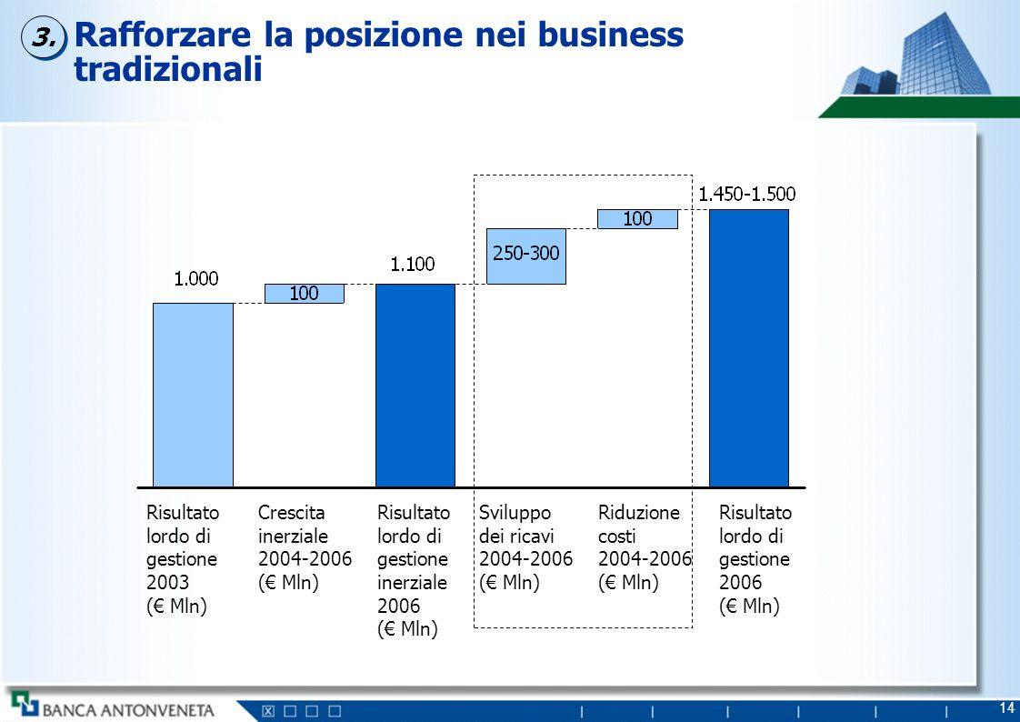 14 Rafforzare la posizione nei business tradizionali Risultato lordo di gestione 2003 ( Mln) Riduzione costi 2004-2006 ( Mln) Risultato lordo di gesti