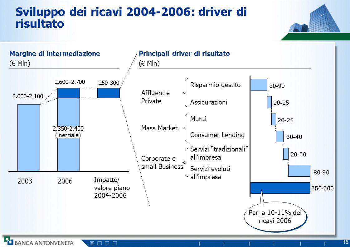 15 Sviluppo dei ricavi 2004-2006: driver di risultato Principali driver di risultato ( Mln) Corporate e small Business Affluent e Private Mass Market