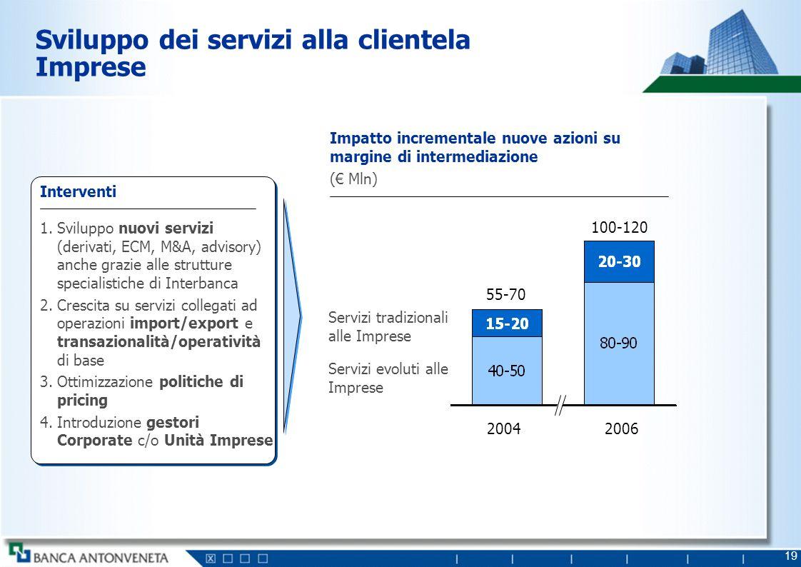 19 Sviluppo dei servizi alla clientela Imprese Impatto incrementale nuove azioni su margine di intermediazione ( Mln) 20042006 Interventi 1.Sviluppo n