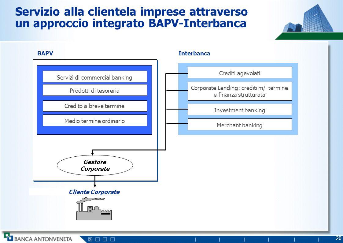 20 Servizio alla clientela imprese attraverso un approccio integrato BAPV-Interbanca Cliente Corporate BAPV Servizi di commercial banking Prodotti di