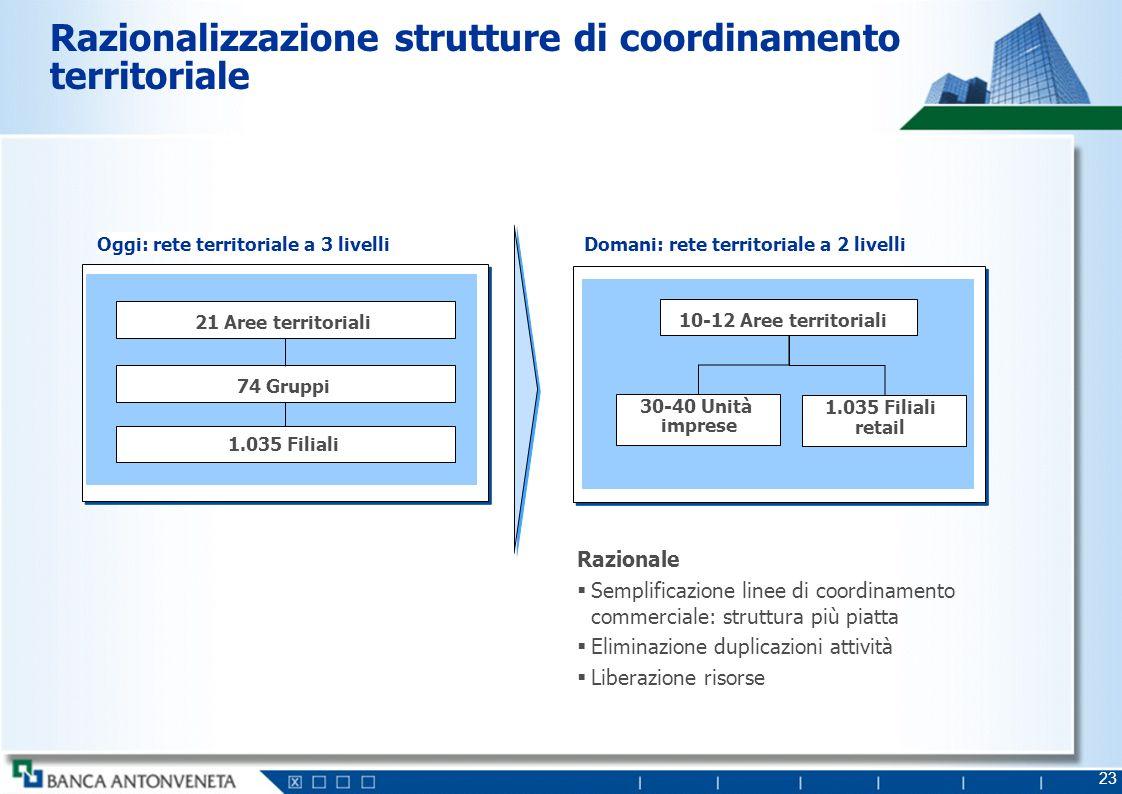 23 Razionalizzazione strutture di coordinamento territoriale Oggi: rete territoriale a 3 livelliDomani: rete territoriale a 2 livelli 21 Aree territor