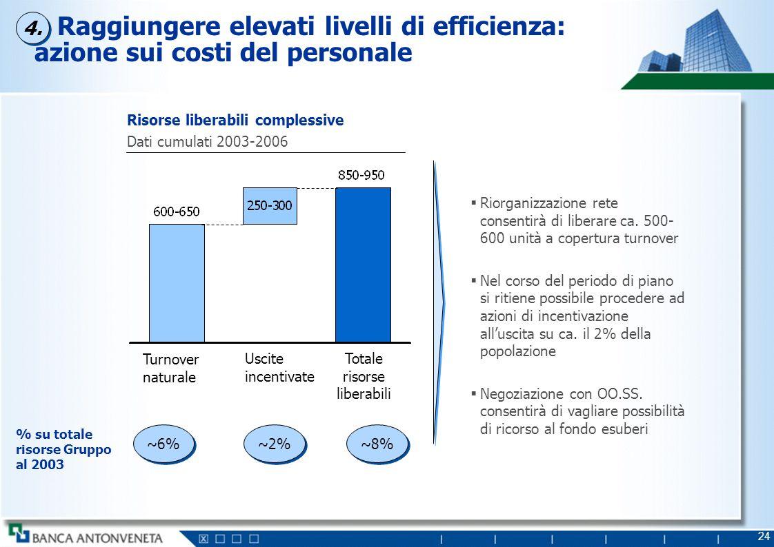 24 Turnover naturale Uscite incentivate Totale risorse liberabili Risorse liberabili complessive Dati cumulati 2003-2006 % su totale risorse Gruppo al