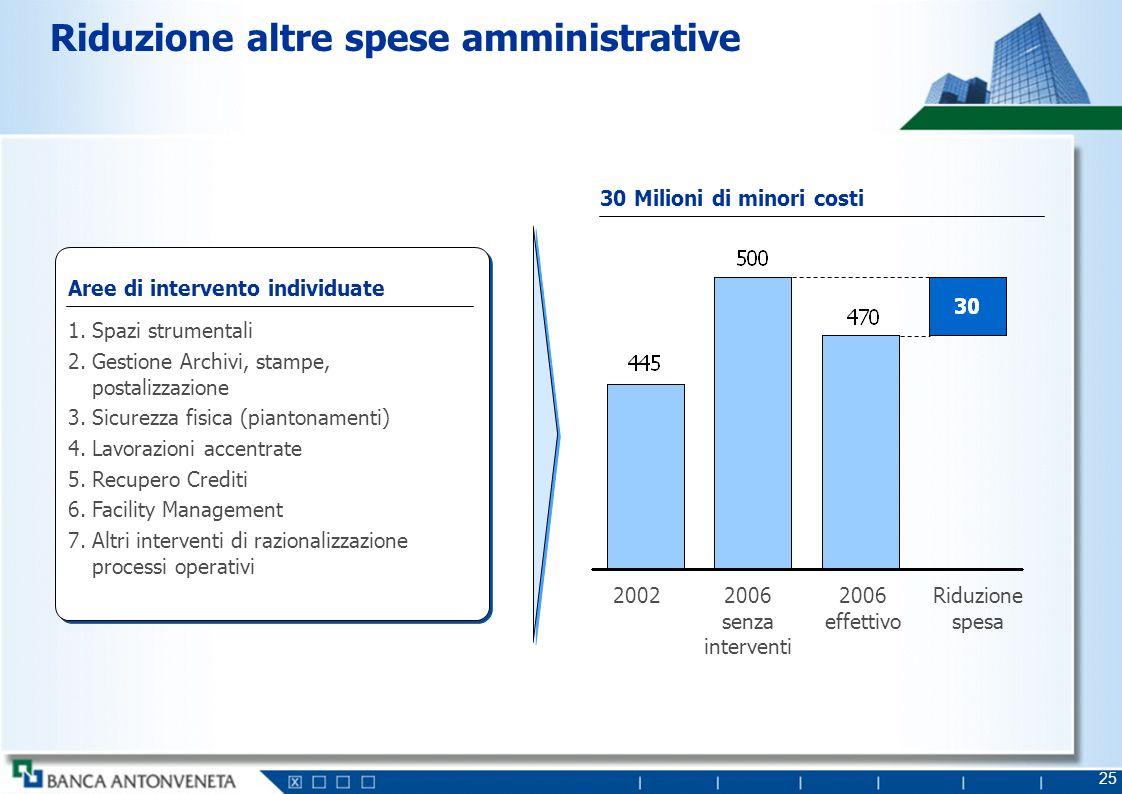25 Riduzione altre spese amministrative 20022006 senza interventi 2006 effettivo Riduzione spesa Aree di intervento individuate 1.Spazi strumentali 2.