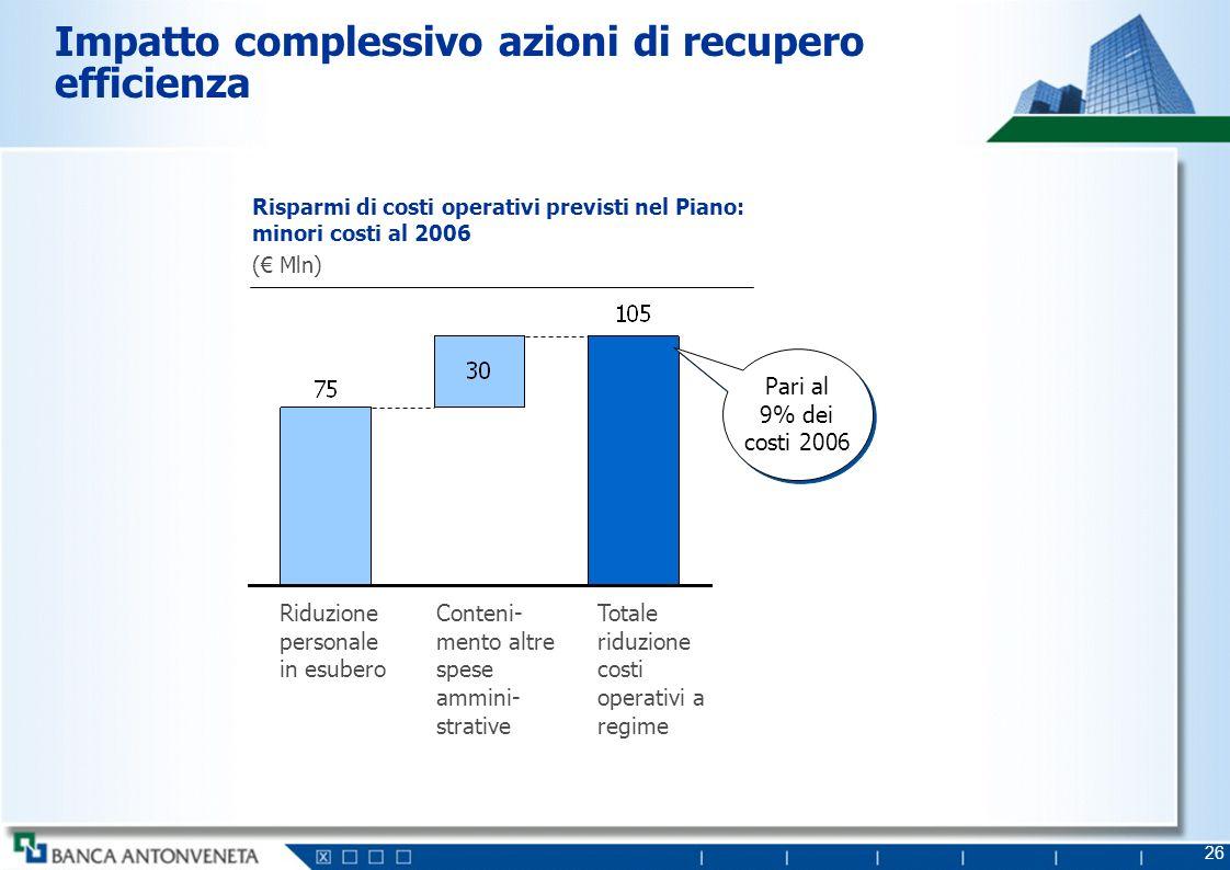 26 Impatto complessivo azioni di recupero efficienza Conteni- mento altre spese ammini- strative Riduzione personale in esubero Totale riduzione costi