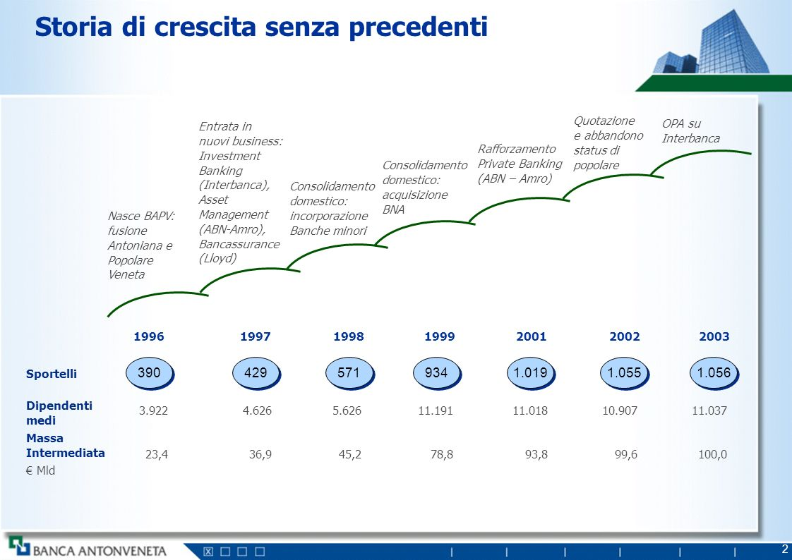 2 Storia di crescita senza precedenti Nasce BAPV: fusione Antoniana e Popolare Veneta Entrata in nuovi business: Investment Banking (Interbanca), Asse