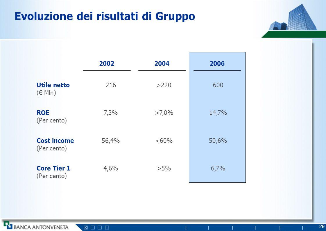 29 Evoluzione dei risultati di Gruppo Utile netto ( Mln) 216>220600 200220042006 ROE (Per cento) 7,3%>7,0%14,7% Cost income (Per cento) 56,4%<60%50,6%