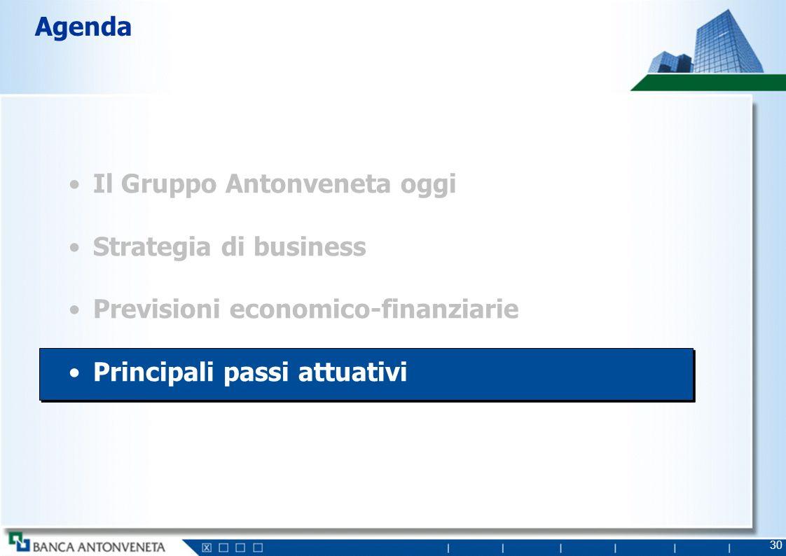 30 Il Gruppo Antonveneta oggi Strategia di business Previsioni economico-finanziarie Principali passi attuativi Agenda