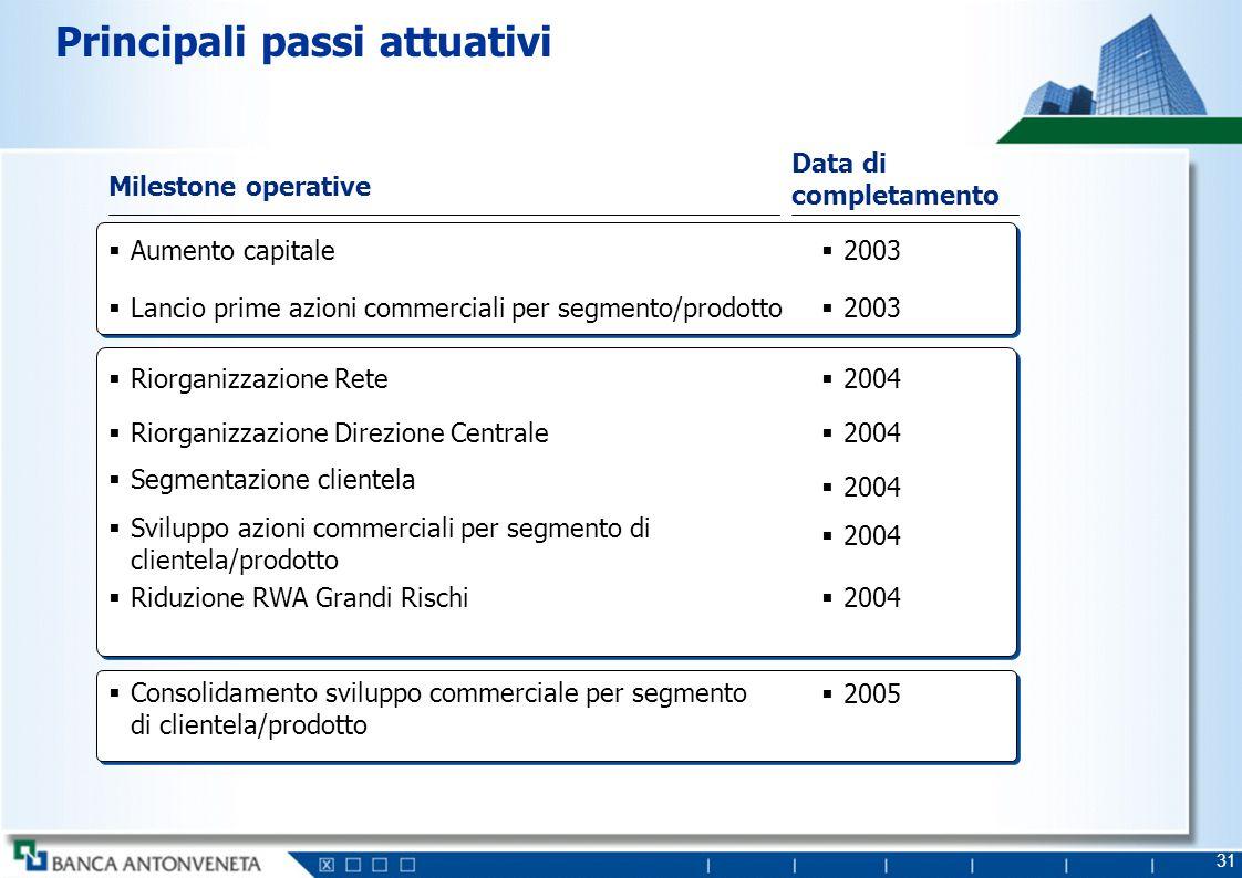 31 Principali passi attuativi Data di completamento Milestone operative 2003 Aumento capitale Lancio prime azioni commerciali per segmento/prodotto 20