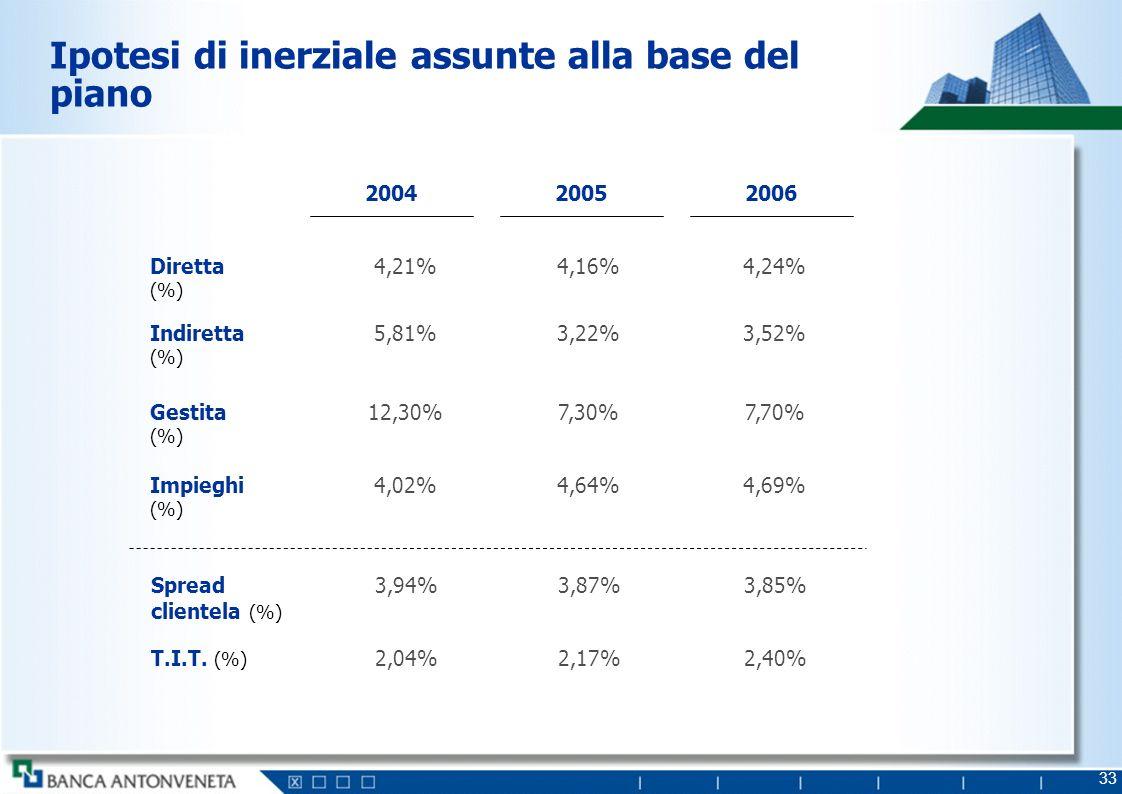 33 Ipotesi di inerziale assunte alla base del piano Diretta (%) 4,21%4,16%4,24% 200420052006 Indiretta (%) 5,81%3,22%3,52% Gestita (%) 12,30%7,30%7,70