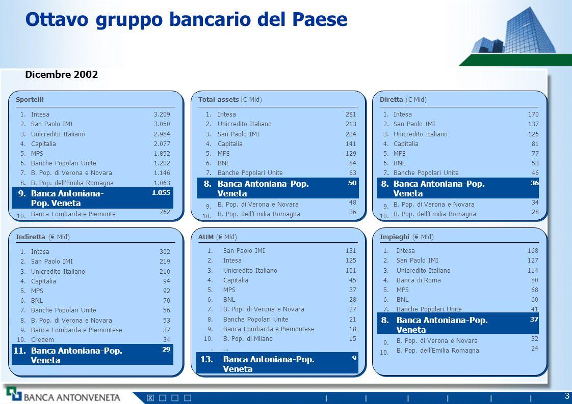 3 Ottavo gruppo bancario del Paese Dicembre 2002 Diretta ( Mld) Impieghi ( Mld) Intesa San Paolo IMI Unicredito Italiano Capitalia MPS BNL Banche Popo