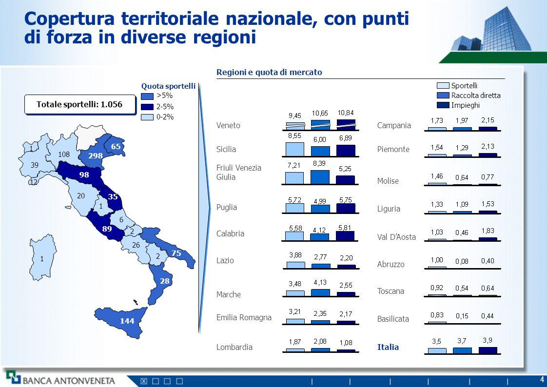 4 Copertura territoriale nazionale, con punti di forza in diverse regioni Quota sportelli >5% 2-5% 0-2% Regioni e quota di mercato Totale sportelli: 1