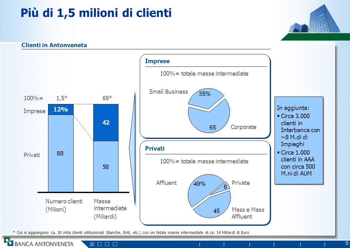 5 Più di 1,5 milioni di clienti 100%= Imprese Privati Numero clienti (Milioni) Masse intermediate (Miliardi) 1,5* Imprese Corporate Small Business Pri