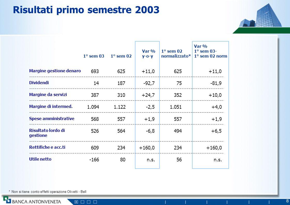 29 Evoluzione dei risultati di Gruppo Utile netto ( Mln) 216>220600 200220042006 ROE (Per cento) 7,3%>7,0%14,7% Cost income (Per cento) 56,4%<60%50,6% Core Tier 1 (Per cento) 4,6%>5%6,7%