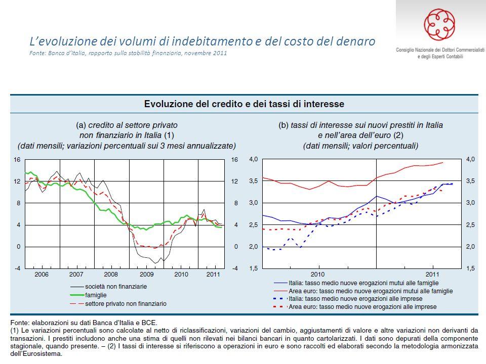 Levoluzione dei volumi di indebitamento e del costo del denaro Fonte: Banca dItalia, rapporto sulla stabilità finanziaria, novembre 2011