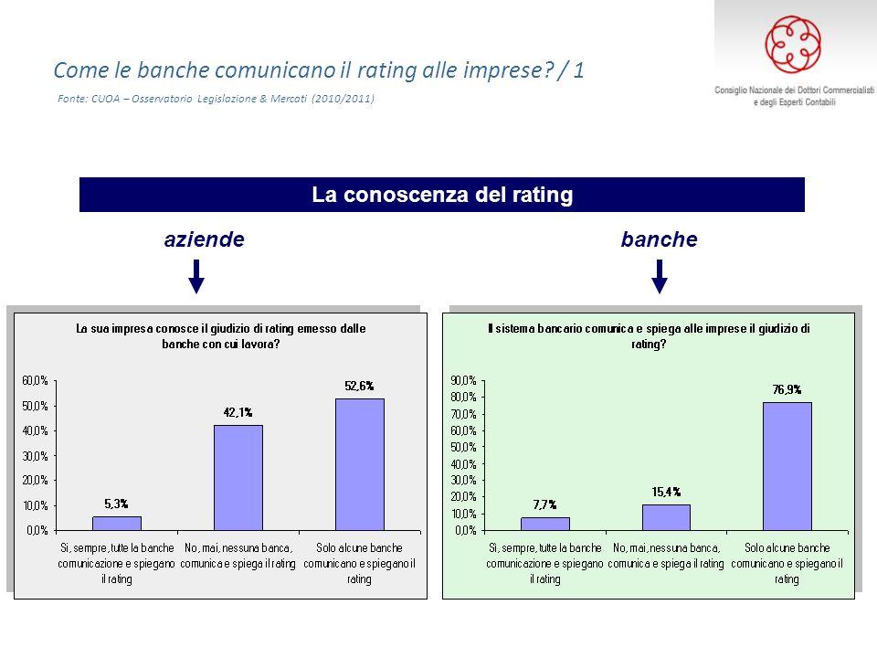 aziendebanche La conoscenza del rating Come le banche comunicano il rating alle imprese? / 1 Fonte: CUOA – Osservatorio Legislazione & Mercati (2010/2