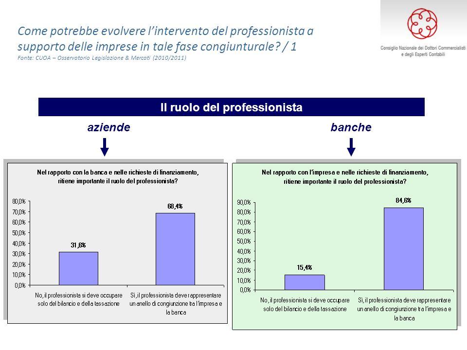 aziendebanche Il ruolo del professionista Come potrebbe evolvere lintervento del professionista a supporto delle imprese in tale fase congiunturale? /