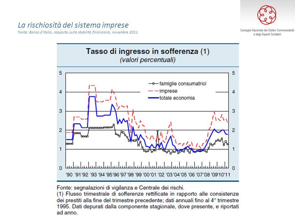 La rischiosità del sistema imprese Fonte: Banca dItalia, rapporto sulla stabilità finanziaria, novembre 2011