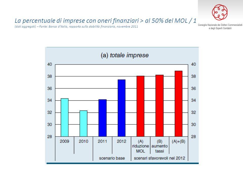 La percentuale di imprese con oneri finanziari > al 50% del MOL / 1 (dati aggregati) – Fonte: Banca dItalia, rapporto sulla stabilità finanziaria, novembre 2011