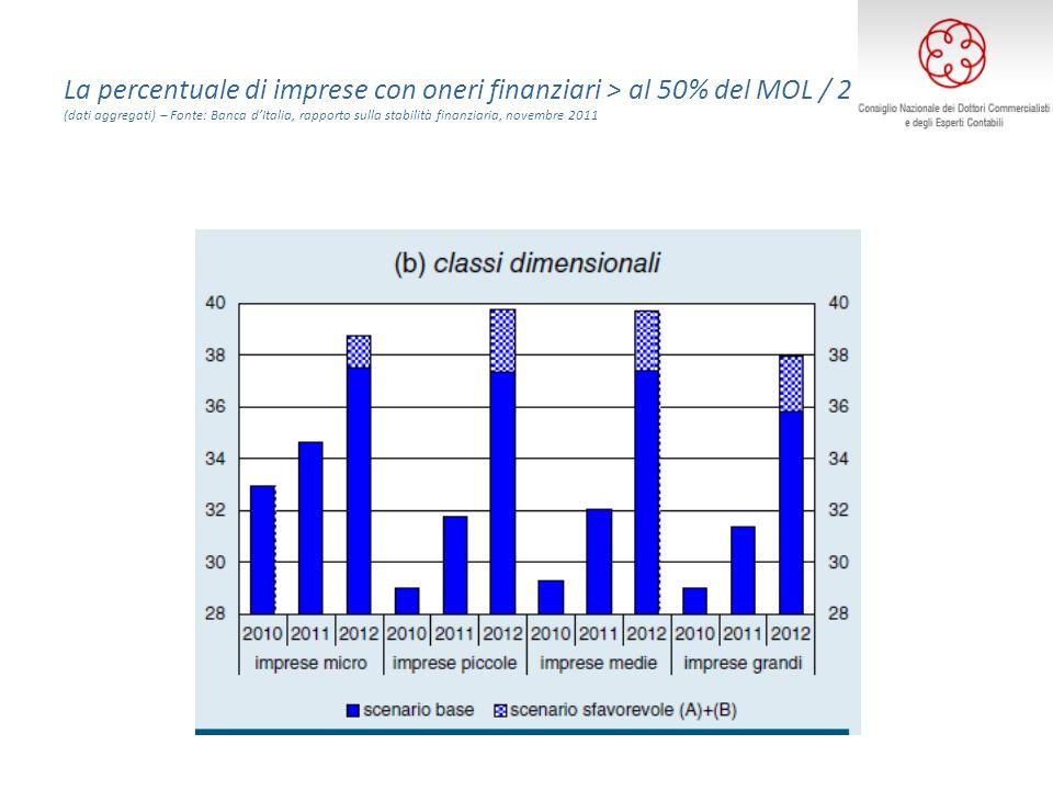 La percentuale di imprese con oneri finanziari > al 50% del MOL / 2 (dati aggregati) – Fonte: Banca dItalia, rapporto sulla stabilità finanziaria, novembre 2011